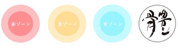 健康の4ステージ